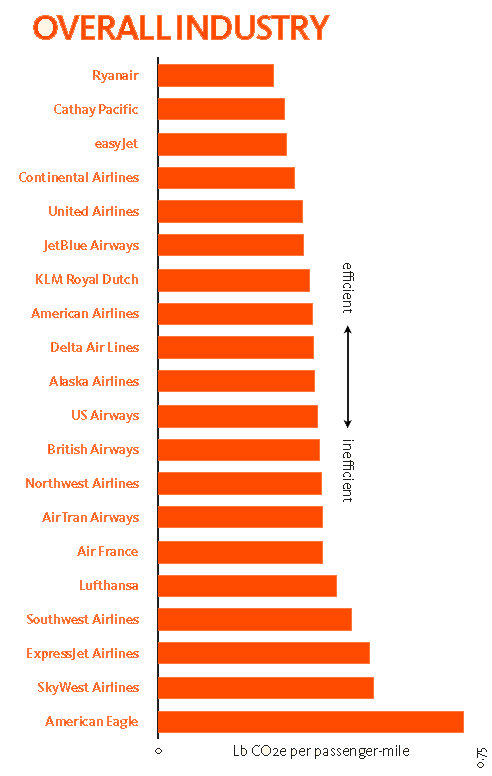 World's Greenest Airline